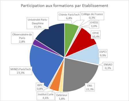 Offre de formations transverses du Collège doctoral : bilan et projet